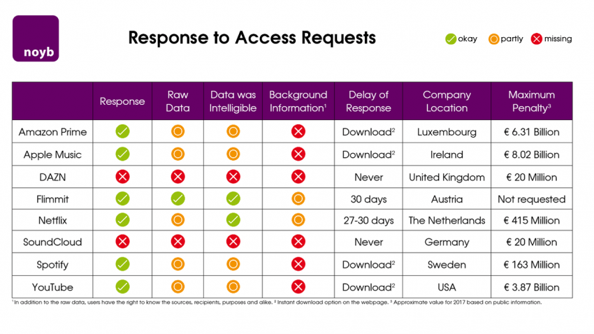 Response to Access Requests