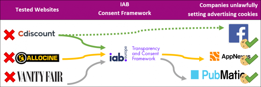 IAB framework plays key role.