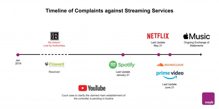 Timeline StreamingServices