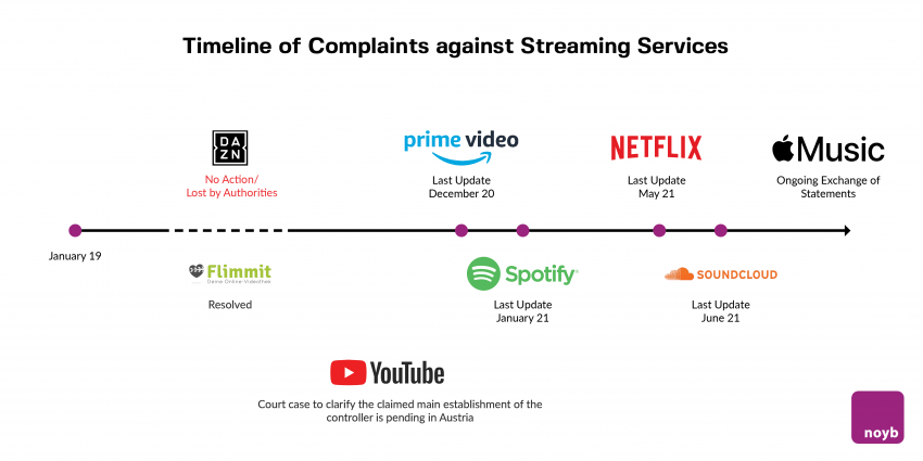Timeline of complaints against streaming services